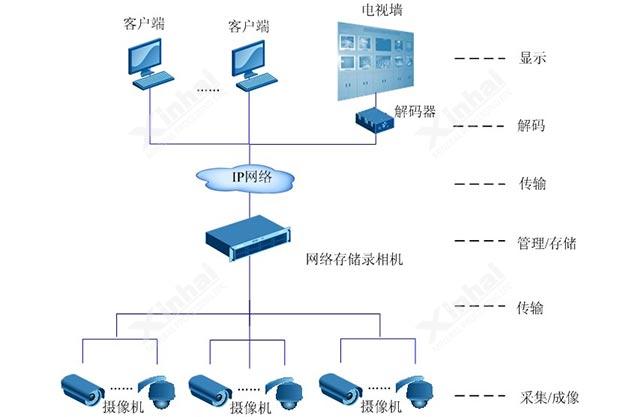 视频监控系统示意图