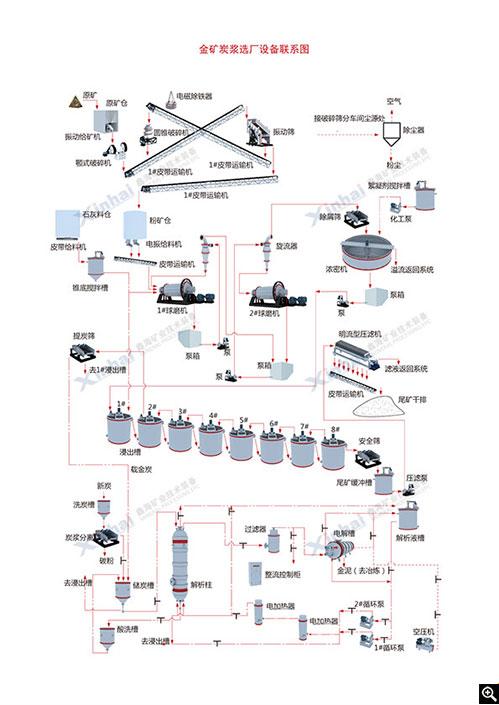 鑫海CIL金矿工艺流程图