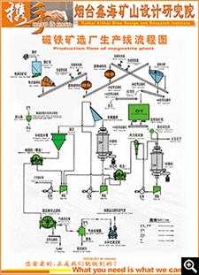 磁铁矿选厂生产线流程图