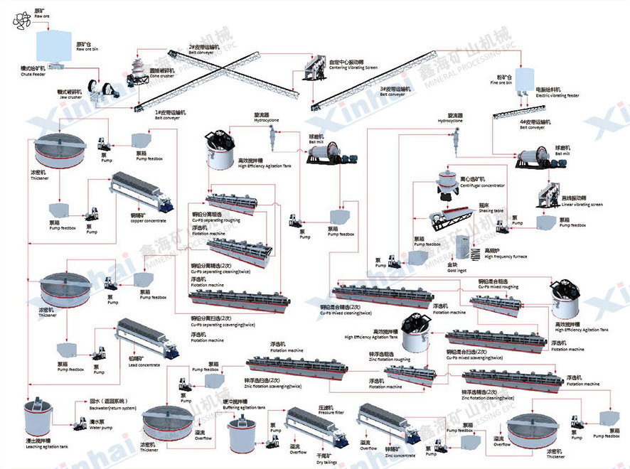 秘鲁铜铅锌选矿厂设备形象联系图