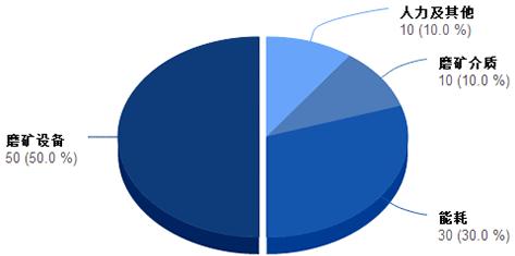 磨矿成本分析图