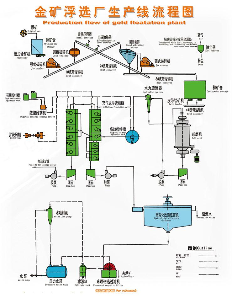金矿全泥氰化炭浆厂生产线流程图