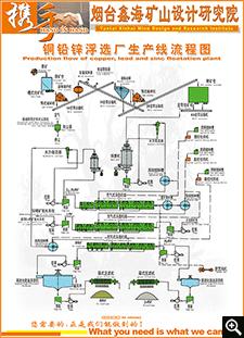铜铅锌浮选厂生产线流程图