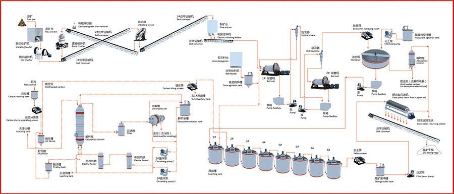 金矿全泥氰化炭浆厂设备形象联系图