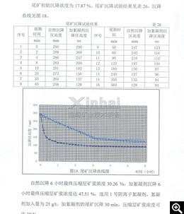 尾矿沉降试验结果和沉降曲线图
