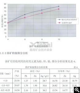 可磨度曲线图和原矿粒级筛分分析结果